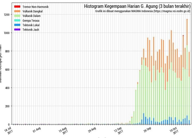 Histogram 15 Oct